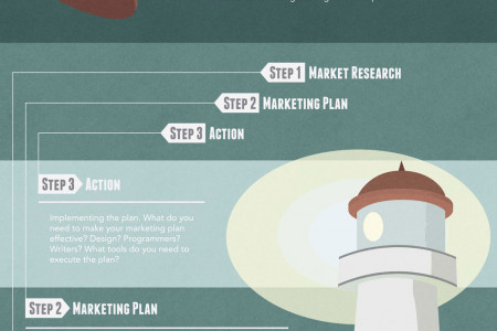 The Building Blocks of Efficient Marketing Infographic