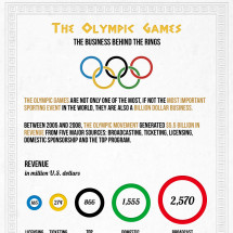 The Business Behind the Olympic Games Infographic