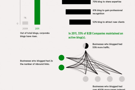 The Business of Blogging Infographic