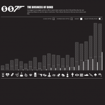 The Business Of Bond Infographic