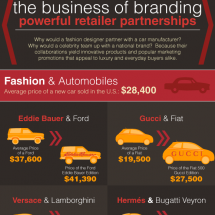 The Business of Branding: Powerful Retailer Partnerships Infographic