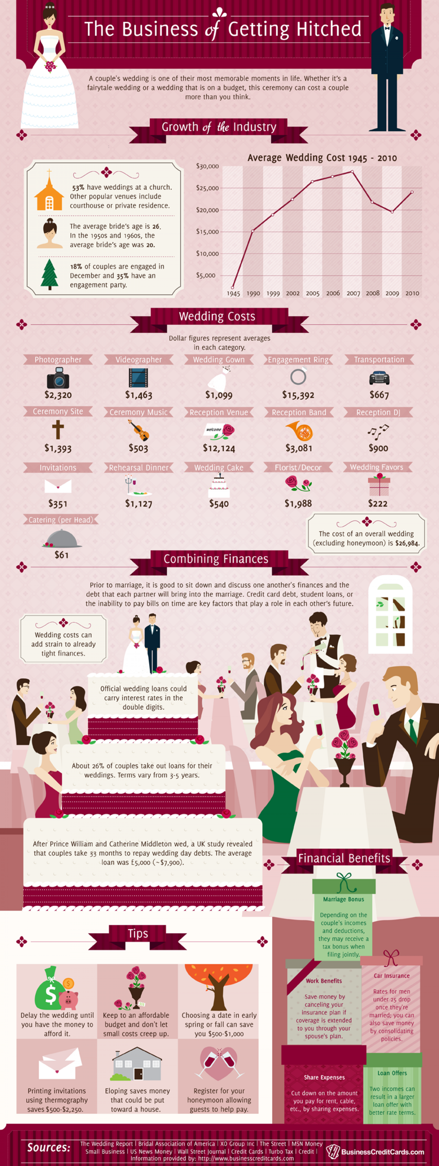 The Business of Getting Hitched Infographic