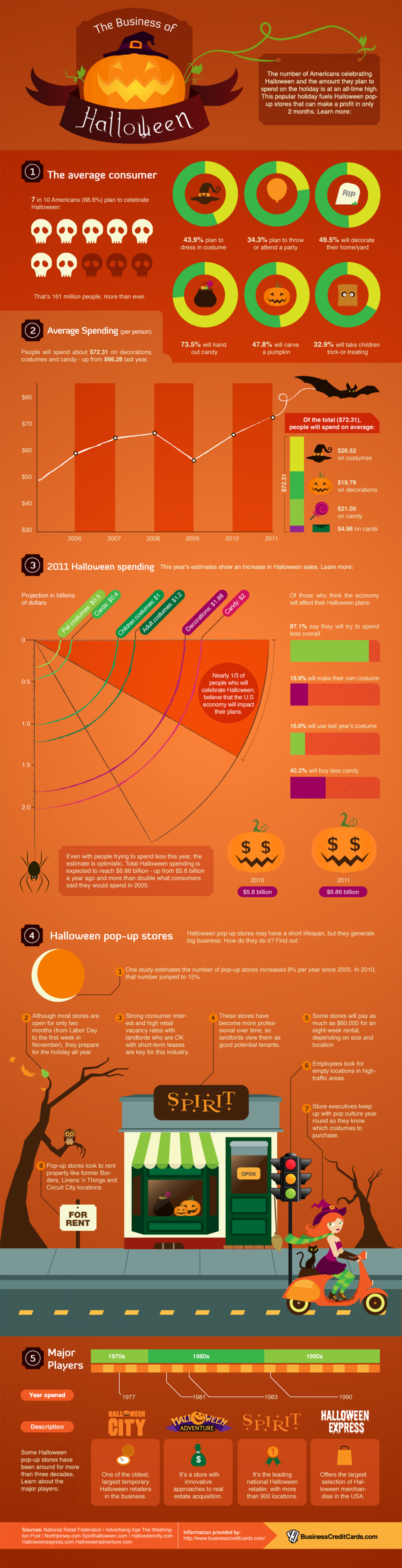 The Business of Halloween  Infographic