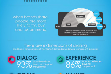 The Business Value of Sharing Infographic