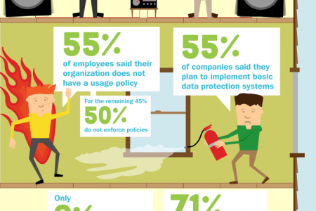 The BYOD (Bring Your Own Device) Party Infographic