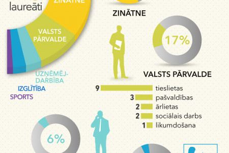 The Cabinet of Ministers Award winners. 1995-2012 Infographic
