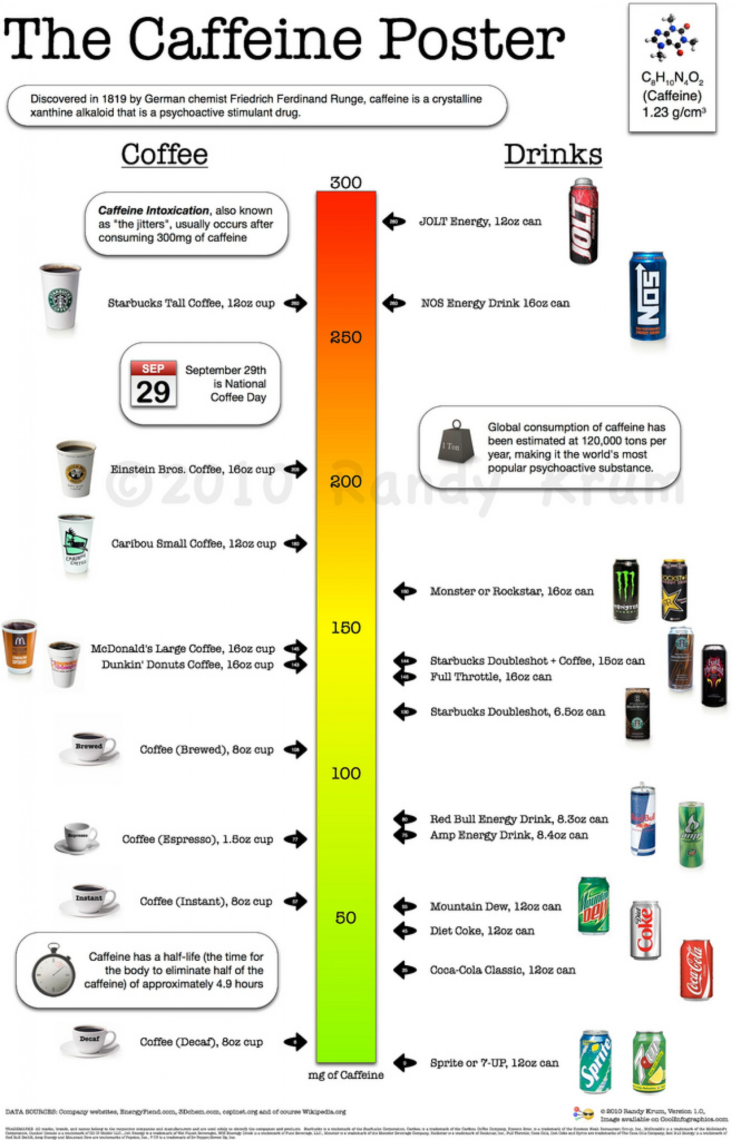 the caffeine poster how much caffeine are you drinking 50290a6d5a6df w1500 How Much Caffeine In A  Oz Cup Of Coffee