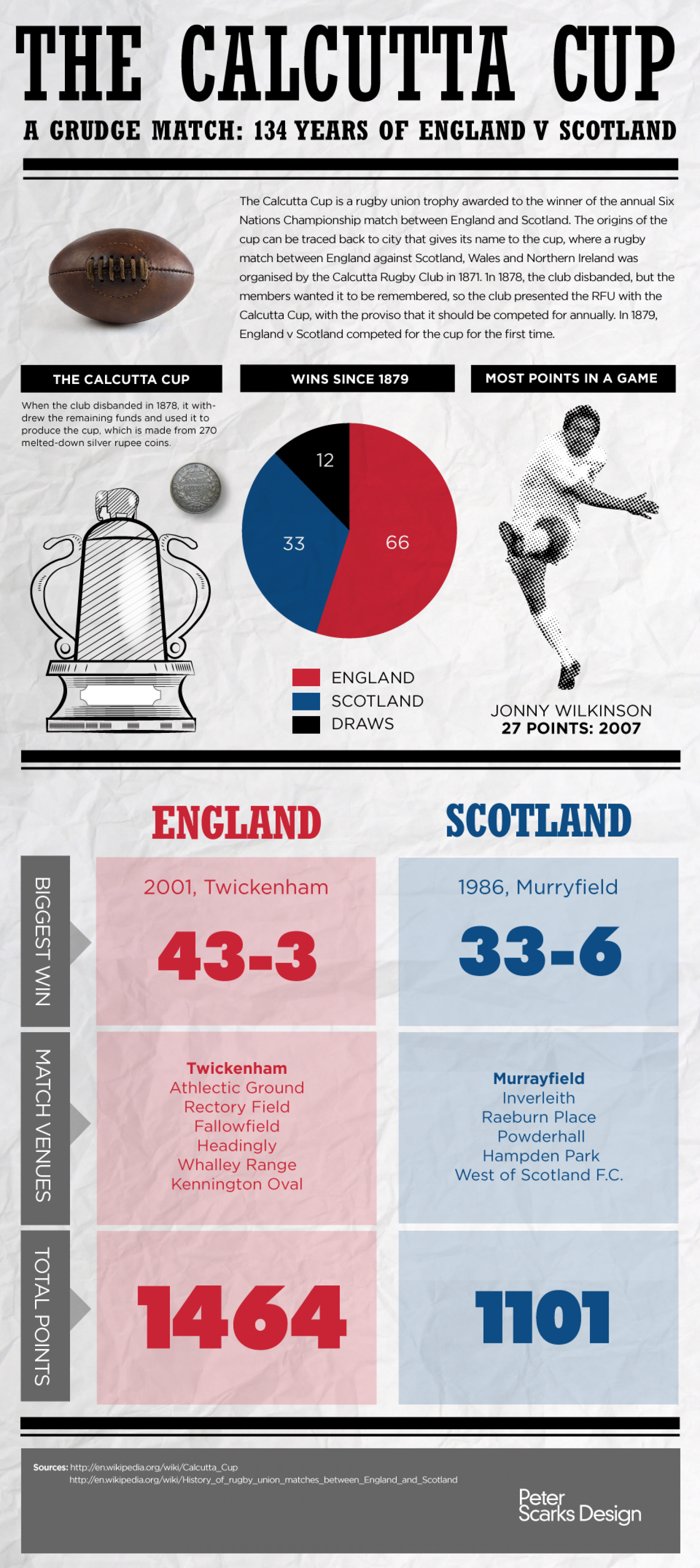 The Calcutta Cup Infographic