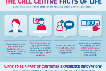 The Call Centre Facts of Life Infographic