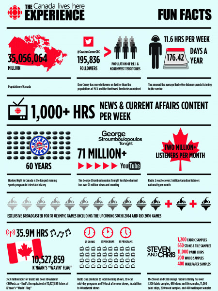The Canada Lives Here Experience Infographic