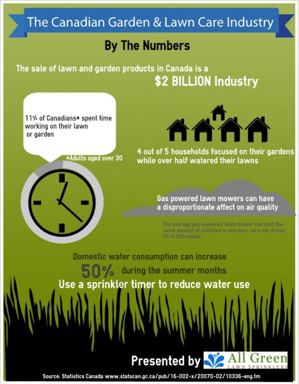 The Canadian Garden and Lawn Care Industry By The Numbers Infographic