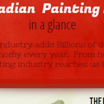 The Canadian Painting Industry in a glance Infographic