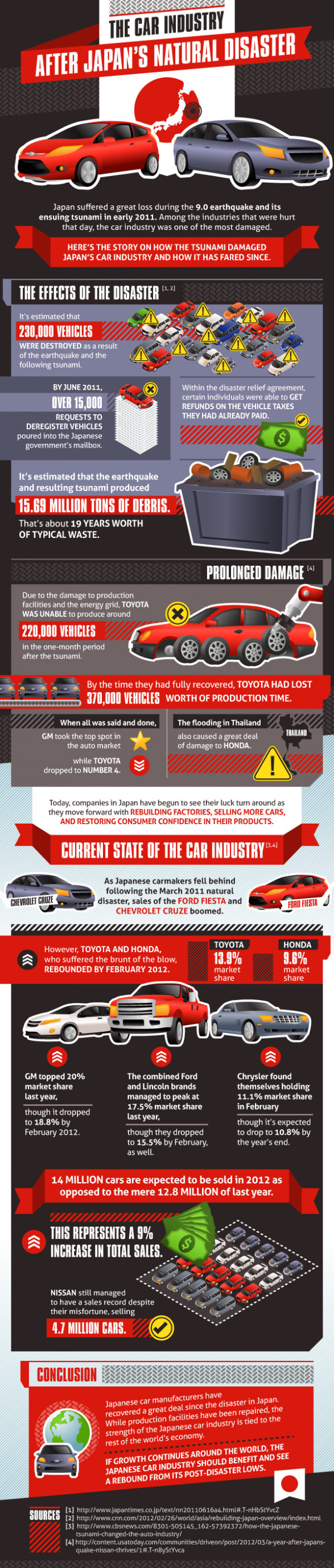 The Car Industry After Japan�s Natural Disaster