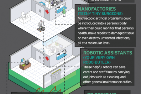 The Care Home of the Future (Infographic) Infographic