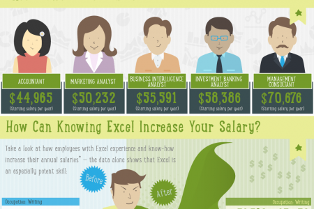 The Career Value of Microsoft Excel Infographic