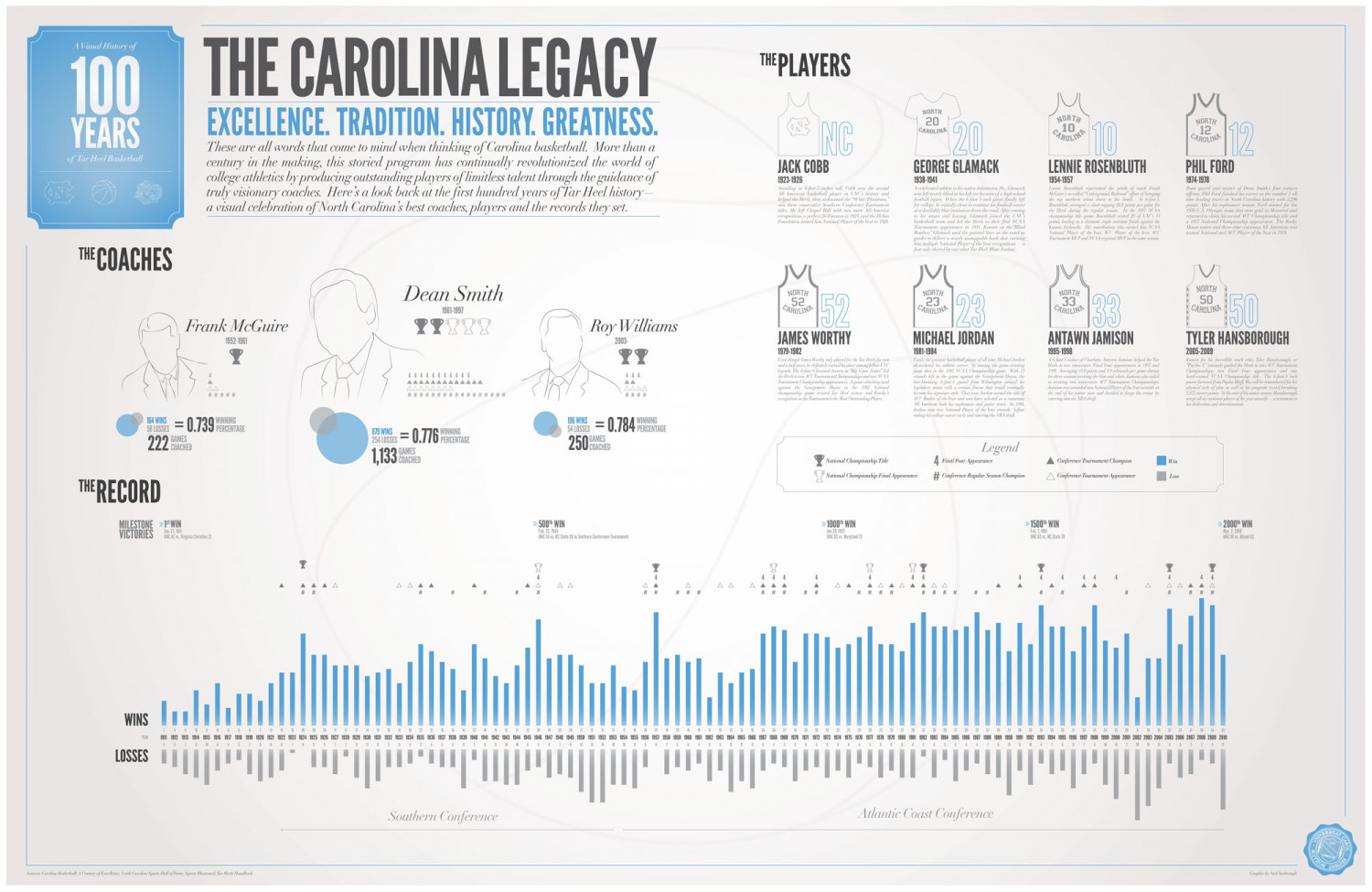 The Carolina legacy Infographic