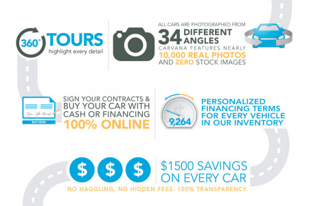 The Carvana Car Buying Process Infographic