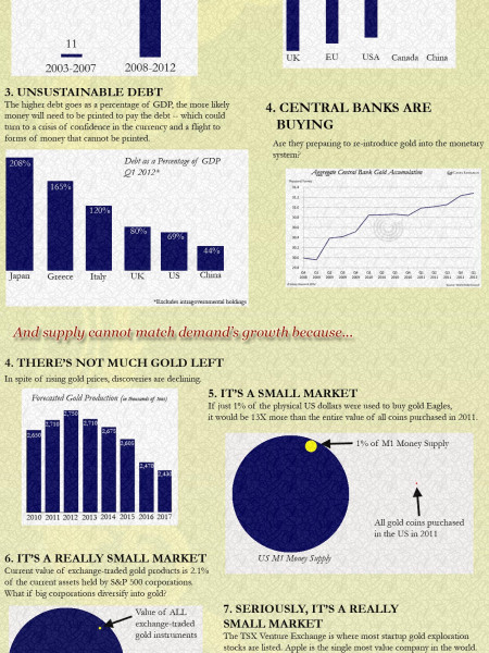 The Case for a Coming Mania in GOLD Infographic