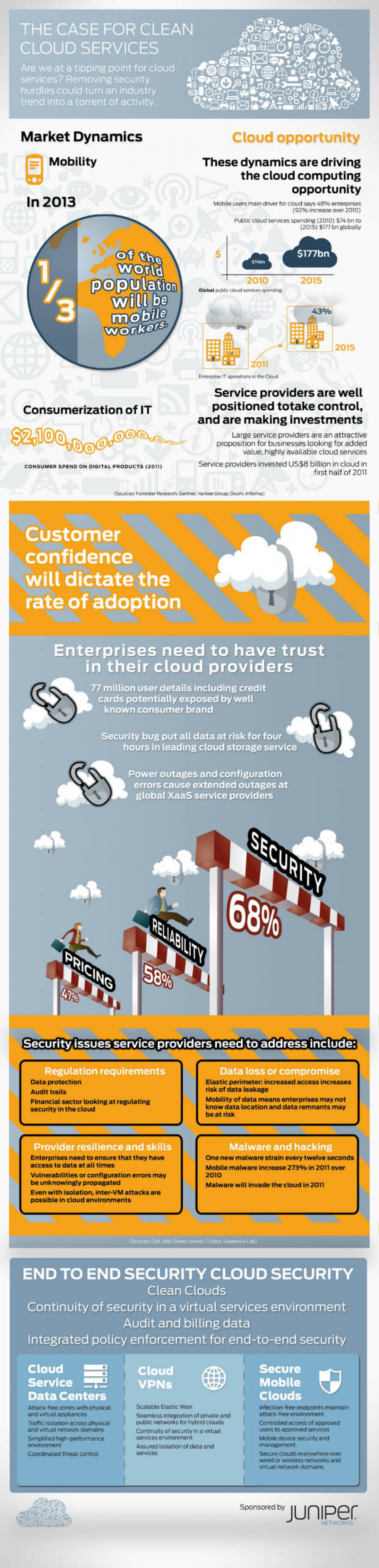 The Case for Clean Cloud Services  Infographic