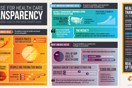 The Case for Health Care Transparency Infographic