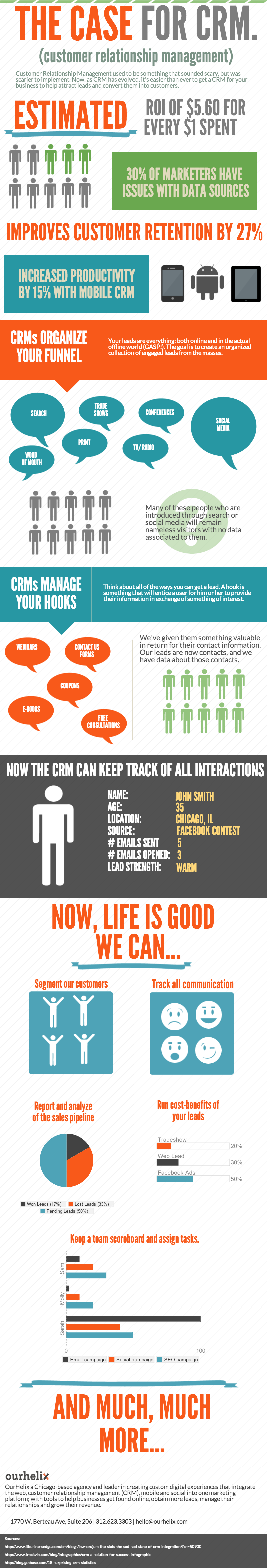 The Case for Small Business CRM [Infographic]