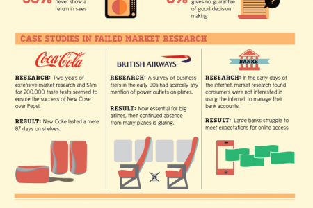 The CEO Gut: Beyond Market Research Infographic