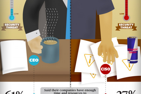 The CEO/CISO Disconnect on IT Security Infographic
