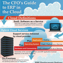 The CFO's Guide to ERP in the Cloud Infographic