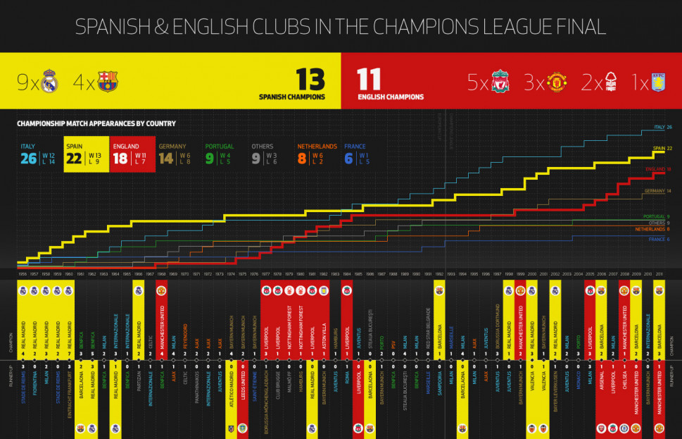 The Champions League Final 1956 - 2011 Infographic