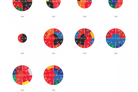 The Champions Ring: Euro 1960 - 2012 Infographic