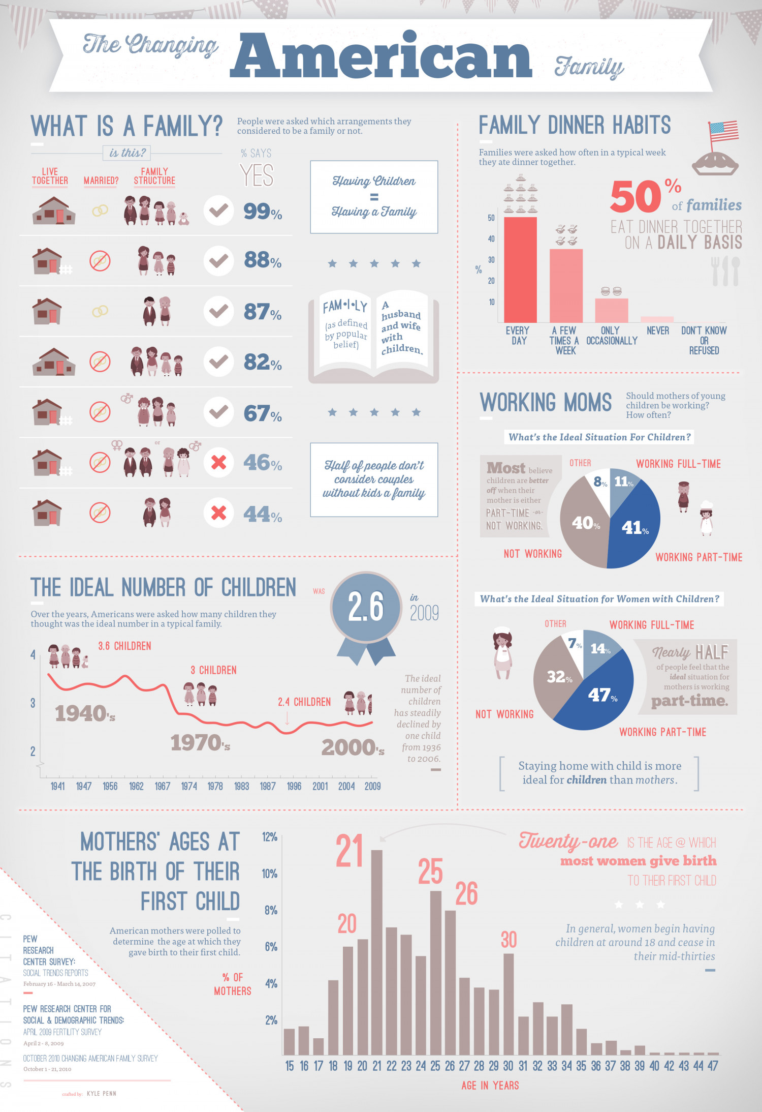 The Changing American Family Infographic