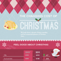 The Changing Cost of Christmas Infographic