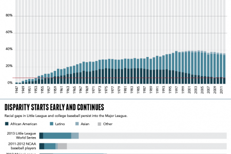 The Changing Face of American Baseball Infographic