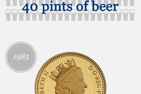The Changing Face of British Coins Infographic