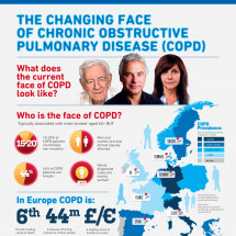 The Changing Face of Chronic Obstructive Pulmonary Disease (COPD) Infographic