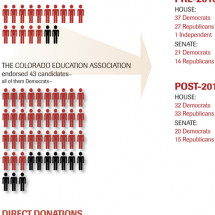 The Changing Face of Education Advocacy: Political Capital in Colorado Infographic