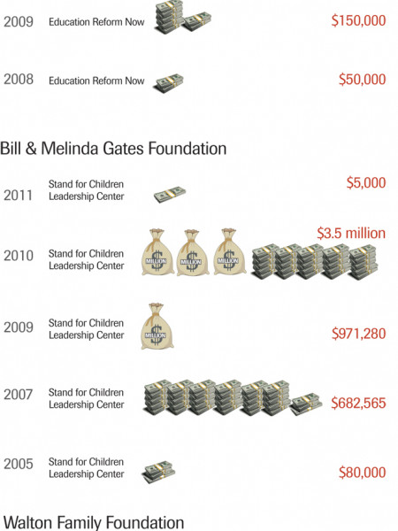 The Changing Face of Education Advocacy: Trickel Down Infographic