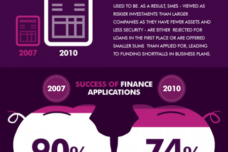 The changing face of SME finance Infographic