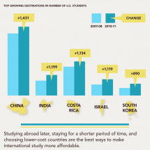 The Changing Face of Study Abroad Infographic