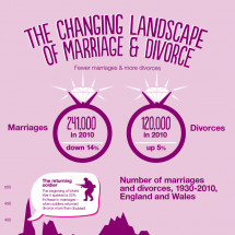 The Changing Landscape of Marriage & Divorce Infographic