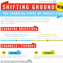 The Changing Scope of Advertising Infographic