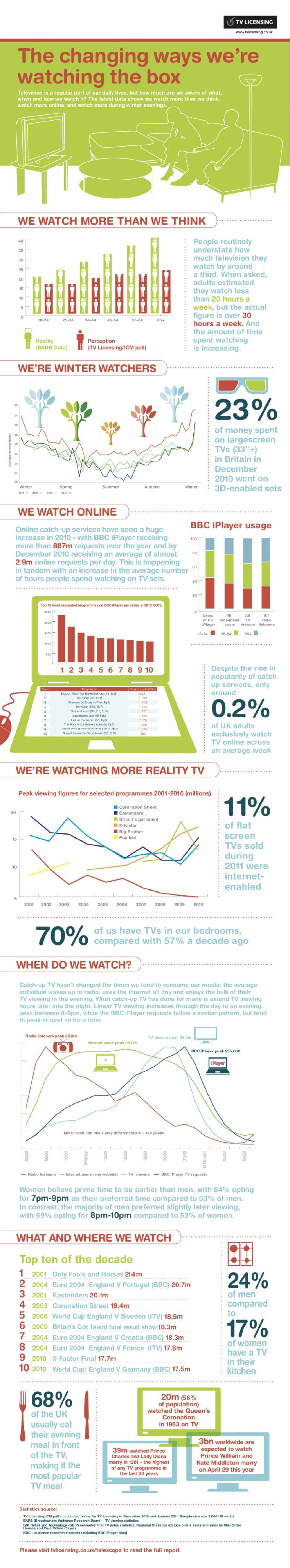 The Changing Ways We're Watching the Box  Infographic