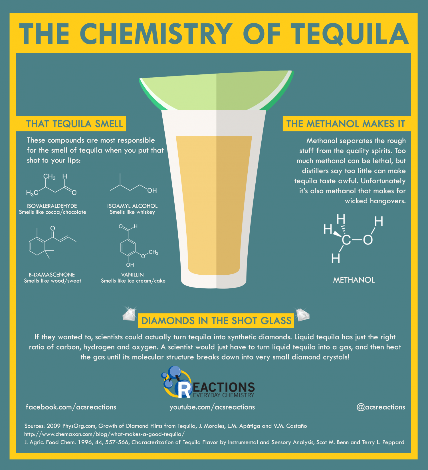 The Chemistry of Tequila Infographic