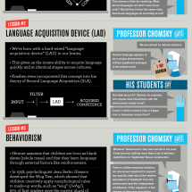 The Chomsky School of Language  Infographic
