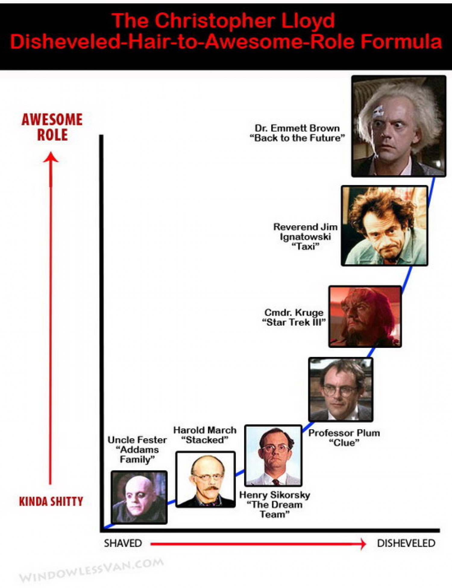 The Christopher Lloyd Disheveled-Hair-to-Awesome-Role Formula Infographic