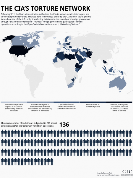 The CIA's Torture Network Infographic