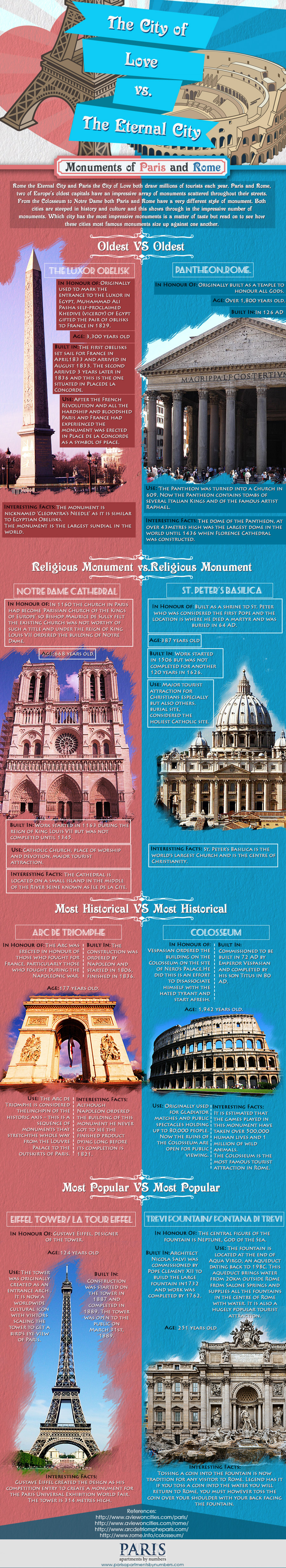 The city of Love vs The eternal city Infographic