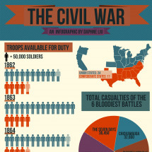 The Civil War Infographic