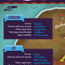 The Clash of Ecosystems: The life and death of mobile platforms Infographic