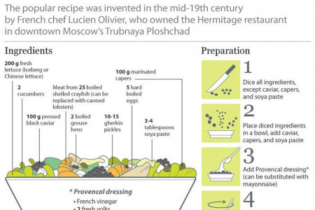 The classic recipe of the Olivier salad Infographic